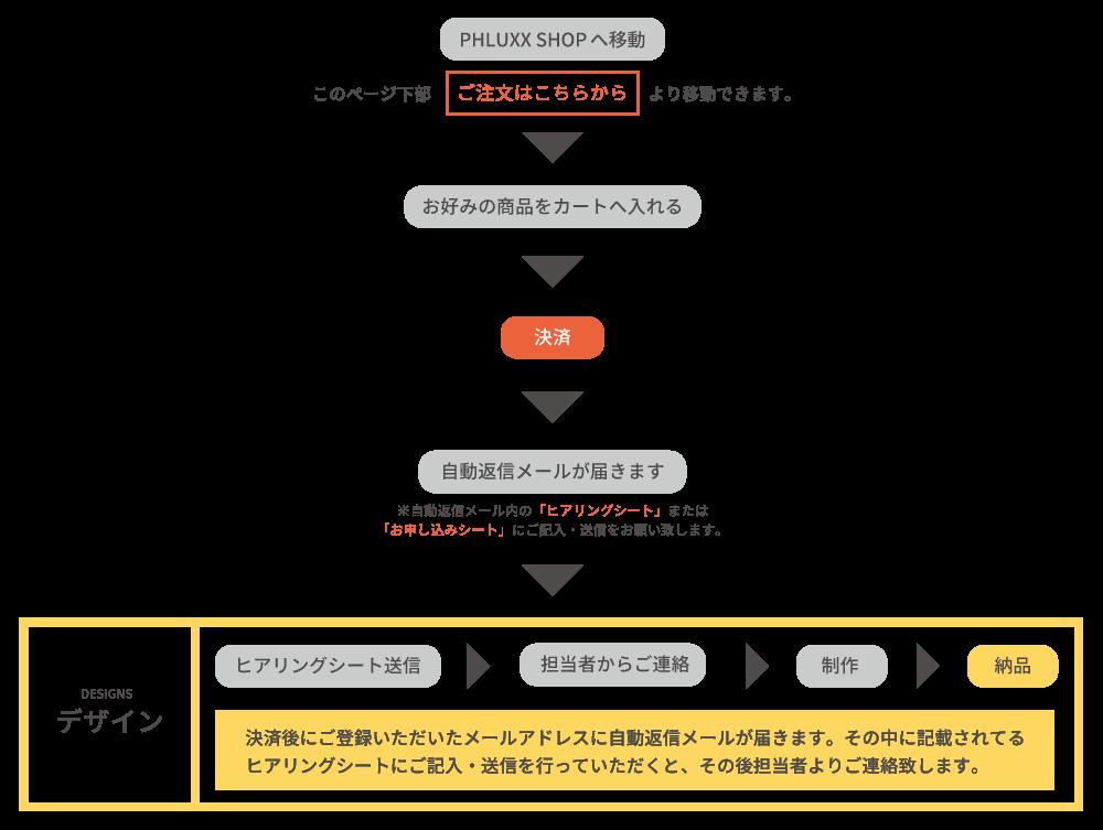 order_design