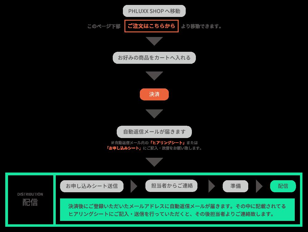order_dist