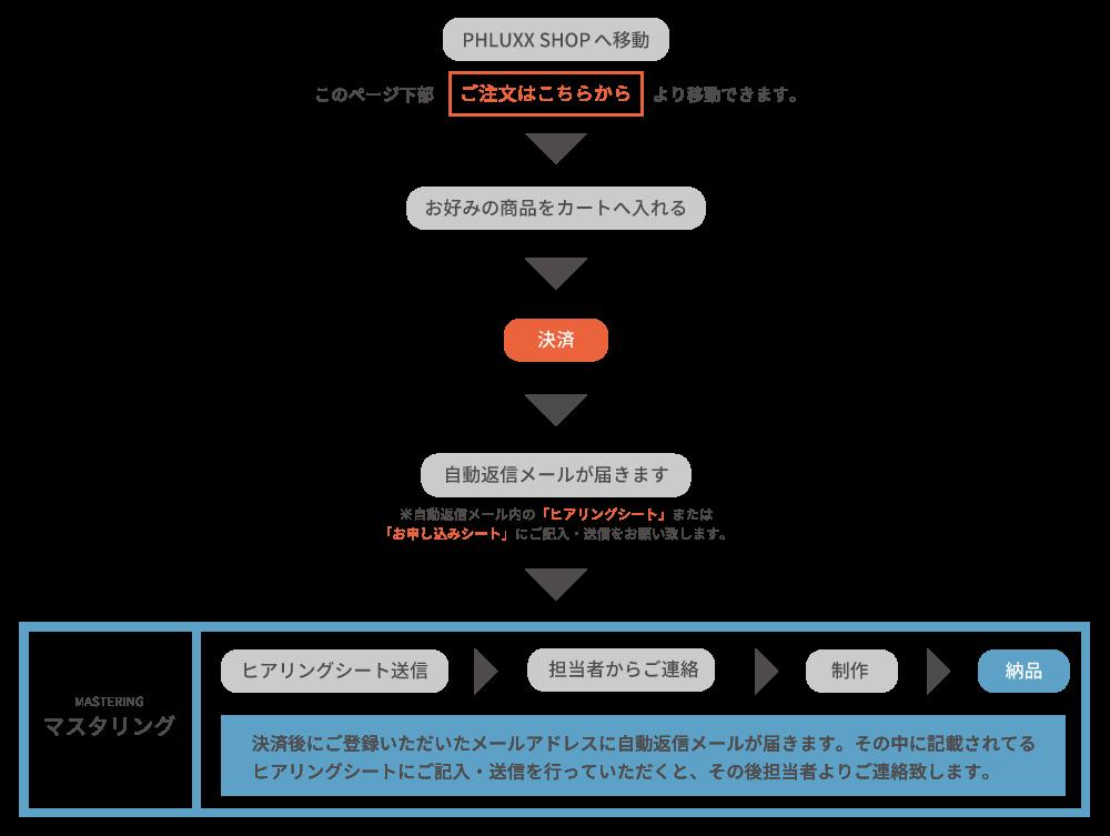 order_mastering (1)