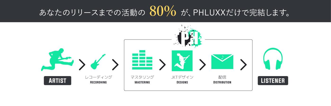 PHLUXXはマスタリング、デザイン、配信のすべての工程を担当者が責任をもってご対応させていただきます。